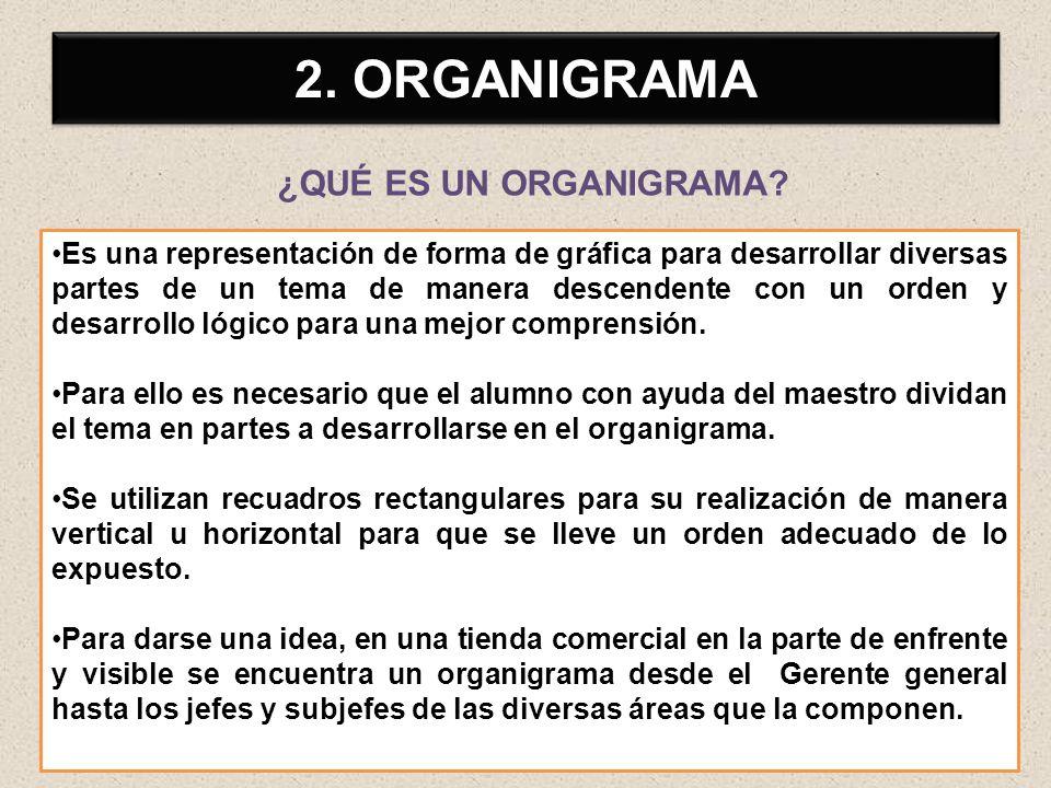 2. ORGANIGRAMA ¿QUÉ ES UN ORGANIGRAMA? Es una representación de forma de gráfica para desarrollar diversas partes de un tema de manera descendente con