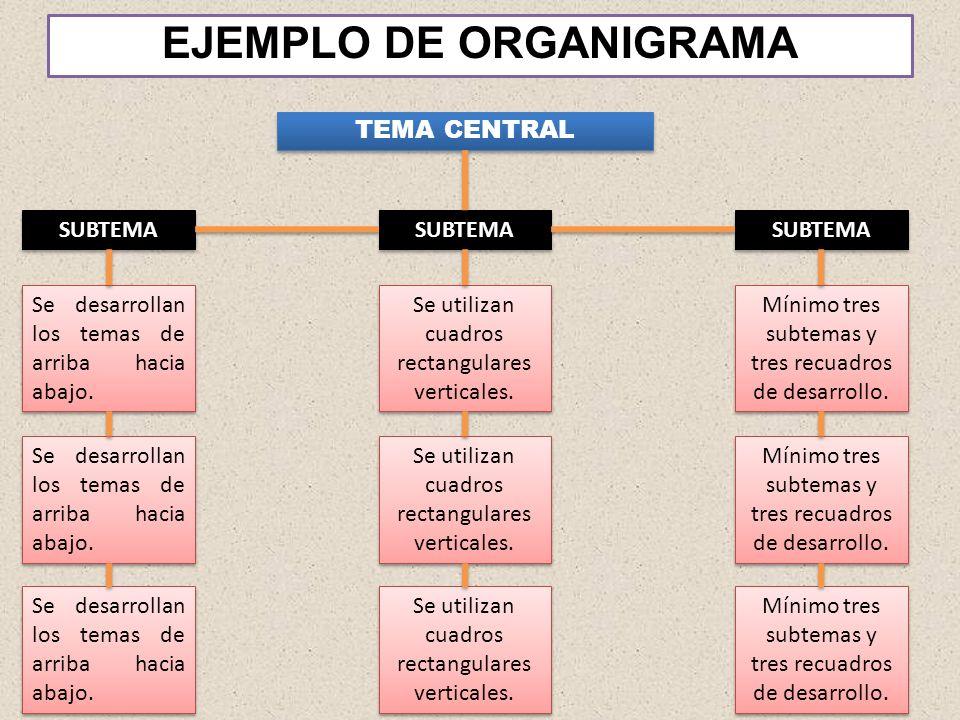 TEMA CENTRAL SUBTEMA Se desarrollan los temas de arriba hacia abajo. EJEMPLO DE ORGANIGRAMA SUBTEMA Se utilizan cuadros rectangulares verticales. Míni