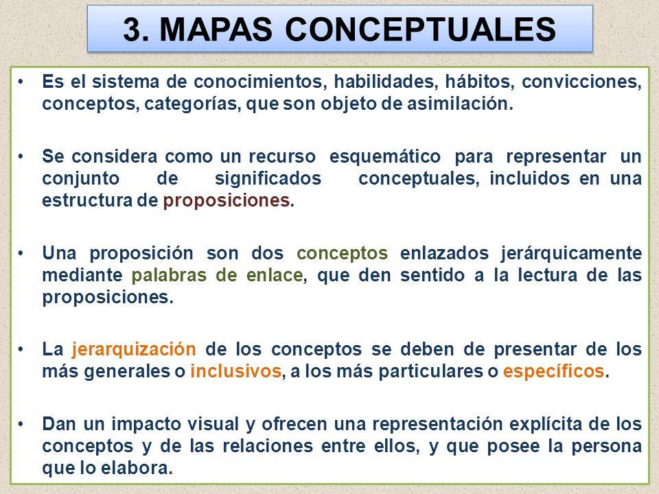 3. MAPAS CONCEPTUALES Es el sistema de conocimientos, habilidades, hábitos, convicciones, conceptos, categorías, que son objeto de asimilación. Se con