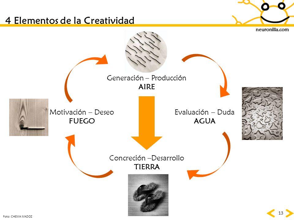 neuronilla.com 13 Generación – Producción AIRE Concreción –Desarrollo TIERRA Motivación – Deseo FUEGO Evaluación – Duda AGUA 4 Elementos de la Creativ