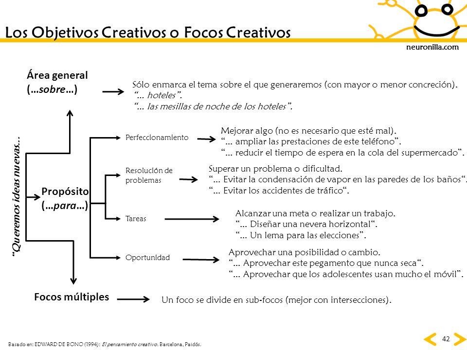 neuronilla.com 42 Los Objetivos Creativos o Focos Creativos Queremos ideas nuevas... Perfeccionamiento Resolución de problemas Tareas Oportunidad Sólo