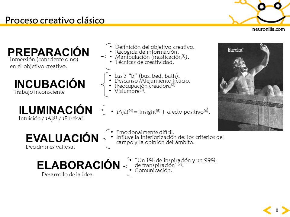 neuronilla.com 8 Proceso creativo clásico PREPARACIÓN Definición del objetivo creativo. Recogida de información. Manipulación (masticación (1) ). Técn