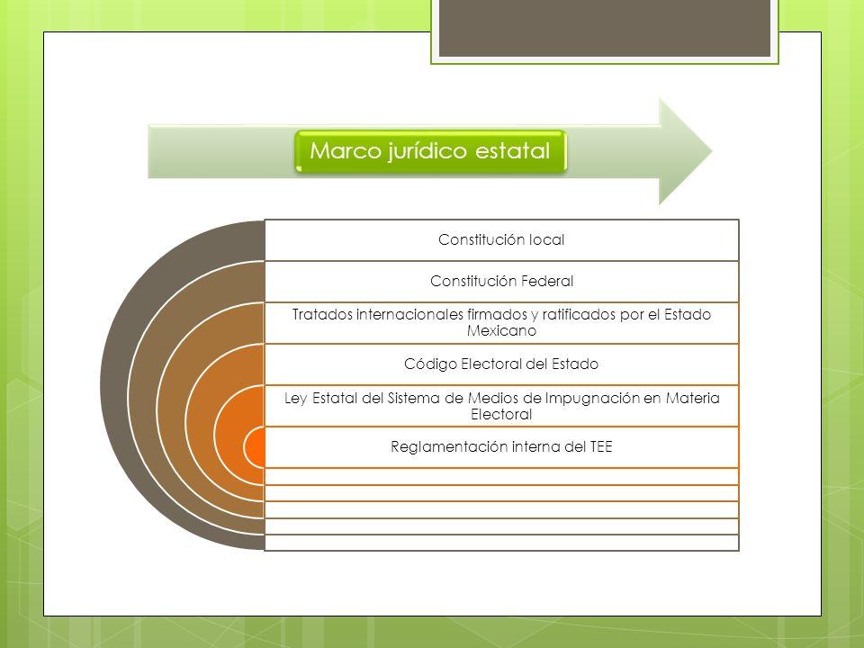 Marco jurídico estatal Constitución local Constitución Federal Tratados internacionales firmados y ratificados por el Estado Mexicano Código Electoral del Estado Ley Estatal del Sistema de Medios de Impugnación en Materia Electoral Reglamentación interna del TEE