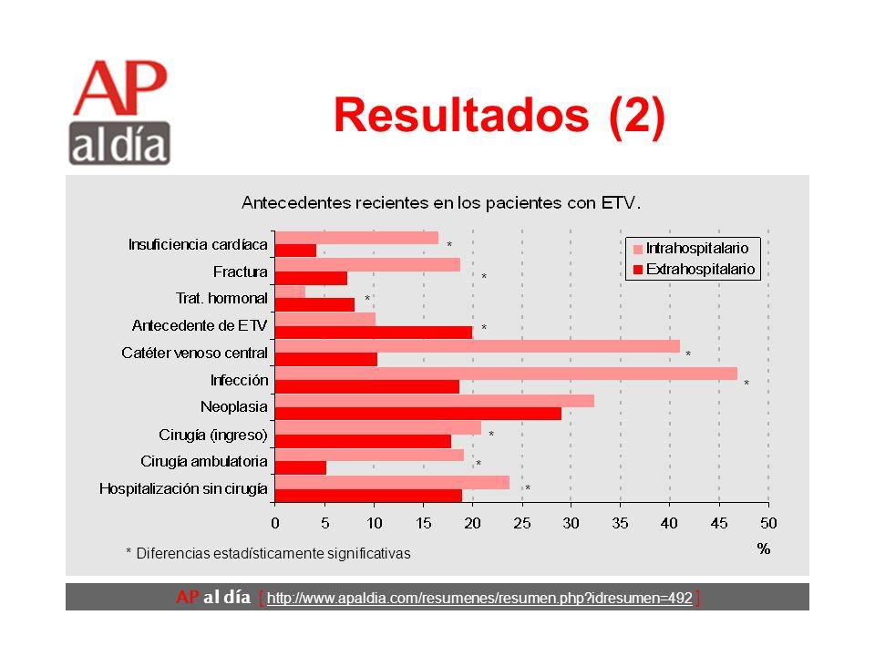 AP al día [ http://www.apaldia.com/resumenes/resumen.php?idresumen=492 ] Resultados (2) * Diferencias estadísticamente significativas * * * * * * * * *
