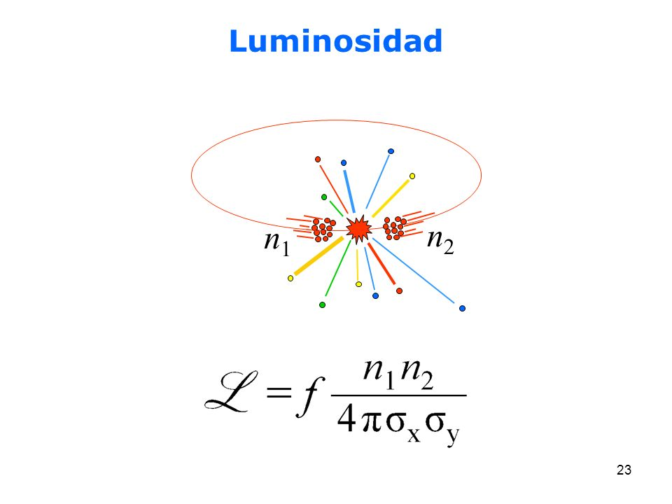 23 Luminosidad n1n1 n2n2