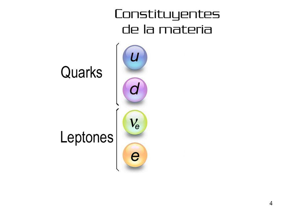 15 Colisión de partículas A energías suficientes: producción de nuevas partículas mediante la interacción fuerte.