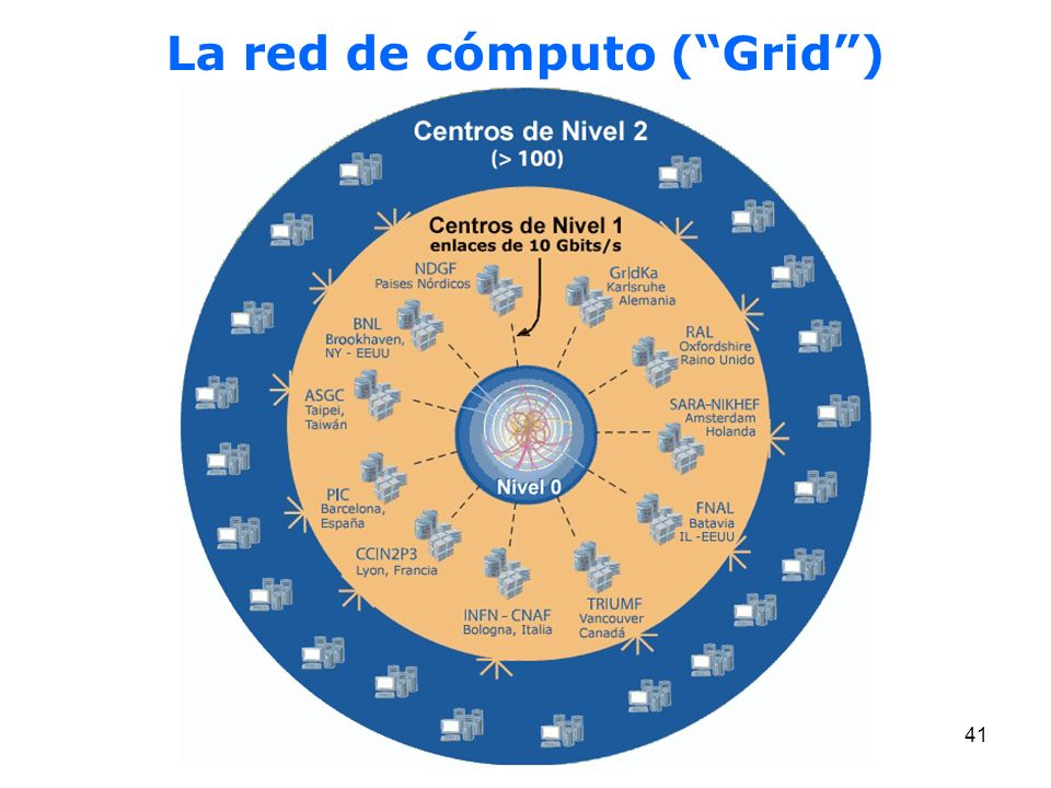41 La red de cómputo (Grid)