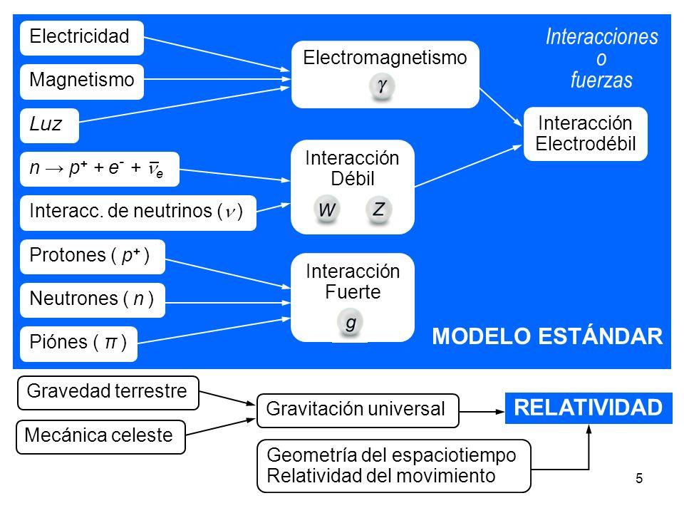 36 LHC b Colisión de protones, a 7 TeV por protón.