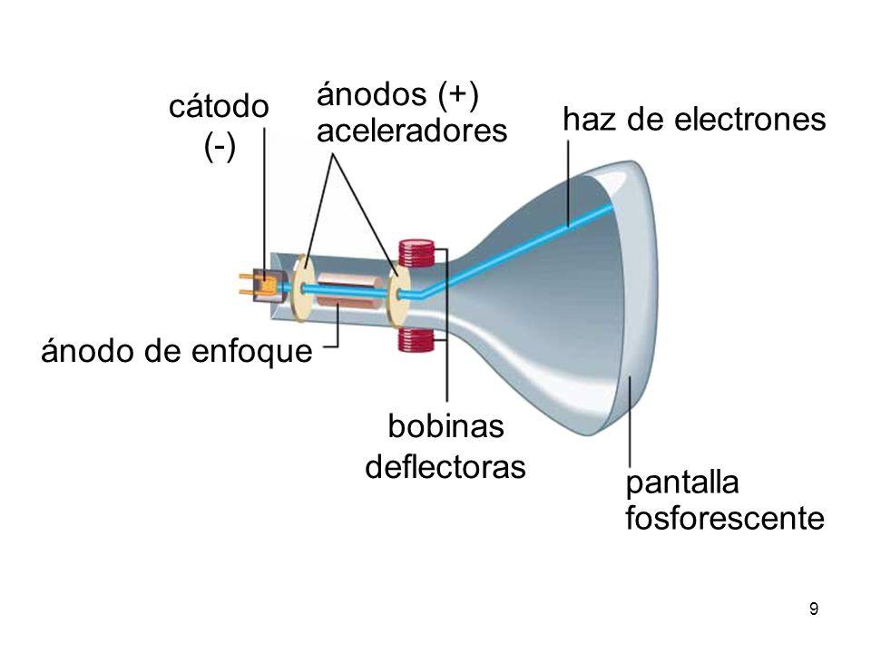 10 Acelerador Lineal (Linac)