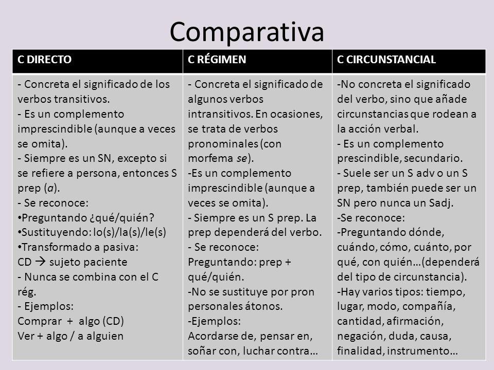 Comparativa C DIRECTOC RÉGIMENC CIRCUNSTANCIAL - Concreta el significado de los verbos transitivos. - Es un complemento imprescindible (aunque a veces