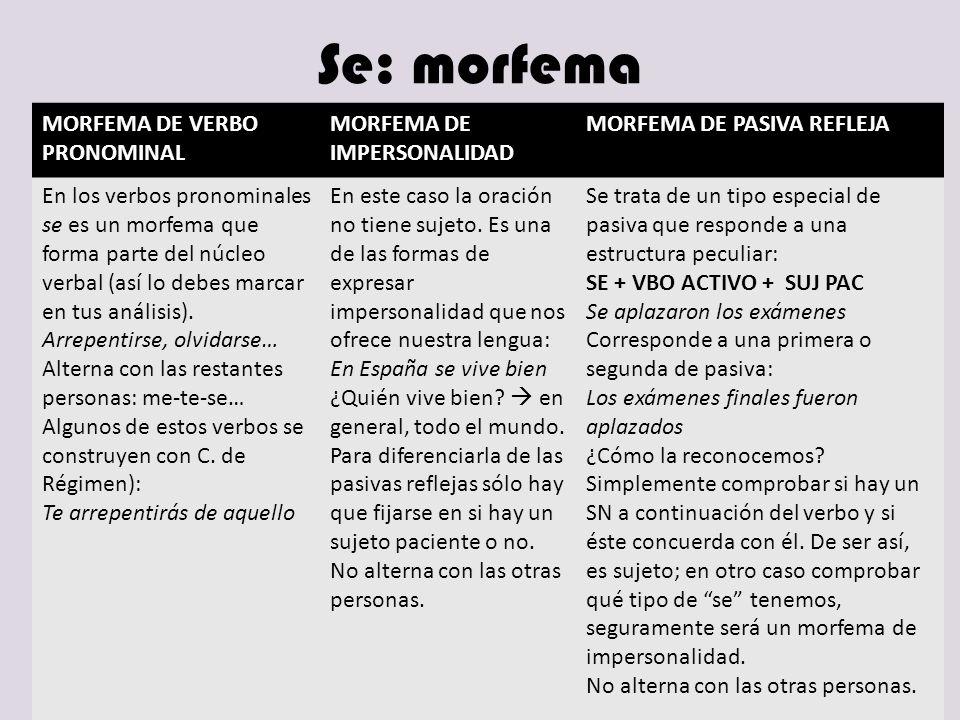 Se: morfema MORFEMA DE VERBO PRONOMINAL MORFEMA DE IMPERSONALIDAD MORFEMA DE PASIVA REFLEJA En los verbos pronominales se es un morfema que forma part
