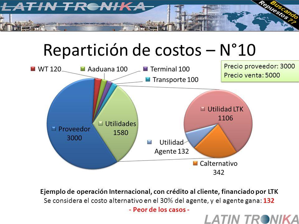 Repartición de costos – N°10 Ejemplo de operación Internacional, con crédito al cliente, financiado por LTK Se considera el costo alternativo en el 30