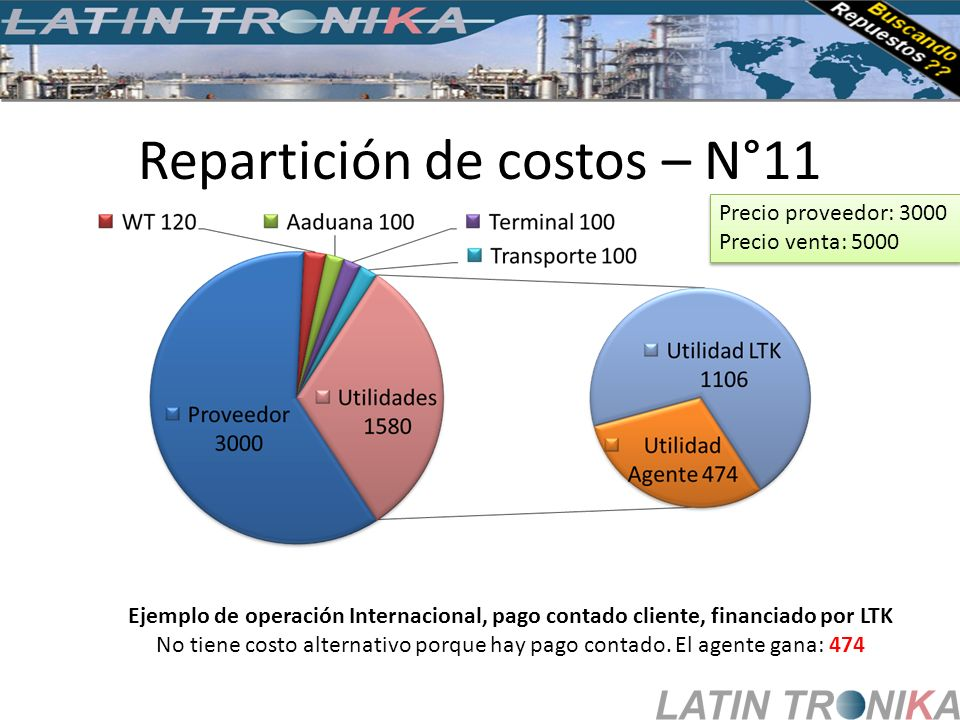 Repartición de costos – N°11 Ejemplo de operación Internacional, pago contado cliente, financiado por LTK No tiene costo alternativo porque hay pago c