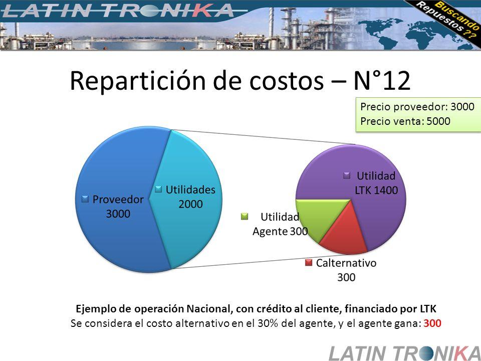 Repartición de costos – N°12 Ejemplo de operación Nacional, con crédito al cliente, financiado por LTK Se considera el costo alternativo en el 30% del