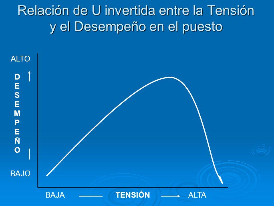 Relación de U invertida entre la Tensión y el Desempeño en el puesto ALTO BAJO DESEMPEÑODESEMPEÑO BAJAALTATENSIÓN