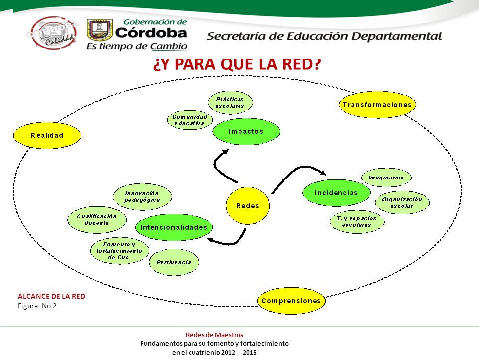 Redes de Maestros Fundamentos para su fomento y fortalecimiento en el cuatrienio 2012 – 2015 ¿Y PARA QUÉ LA RED? ALCANCE DE LA RED Figura No 2