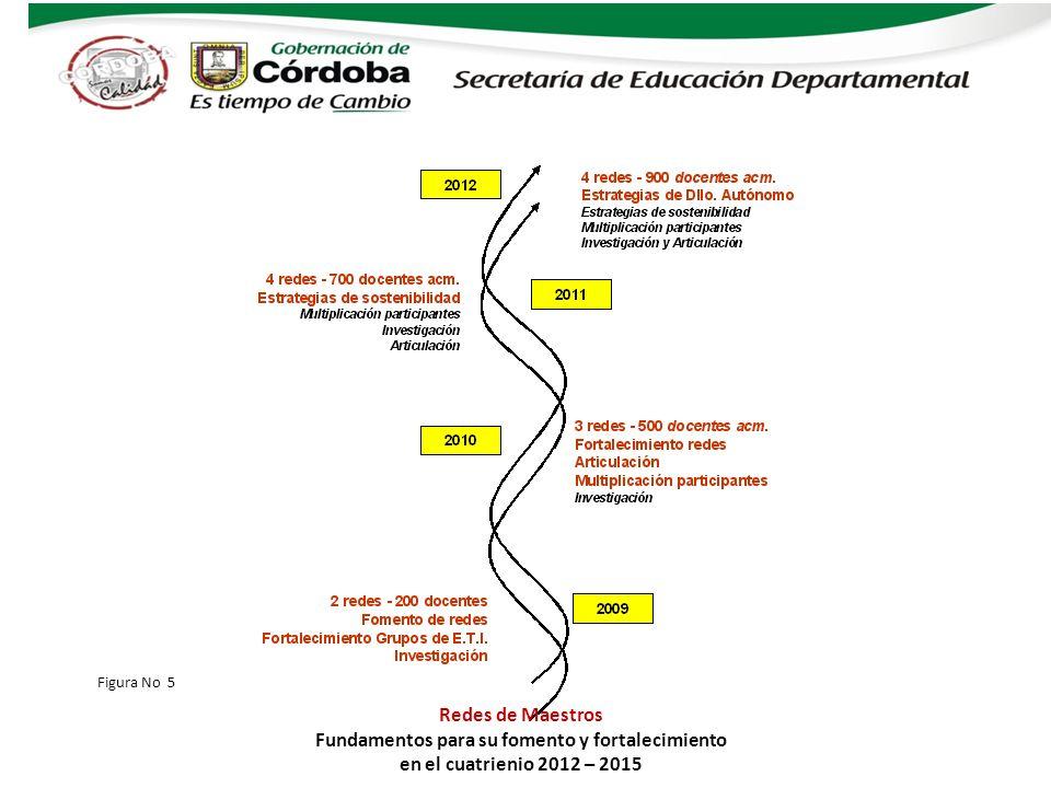 Cobertura, presupuesto y entregables Figura No 5 Redes de Maestros Fundamentos para su fomento y fortalecimiento en el cuatrienio 2012 – 2015