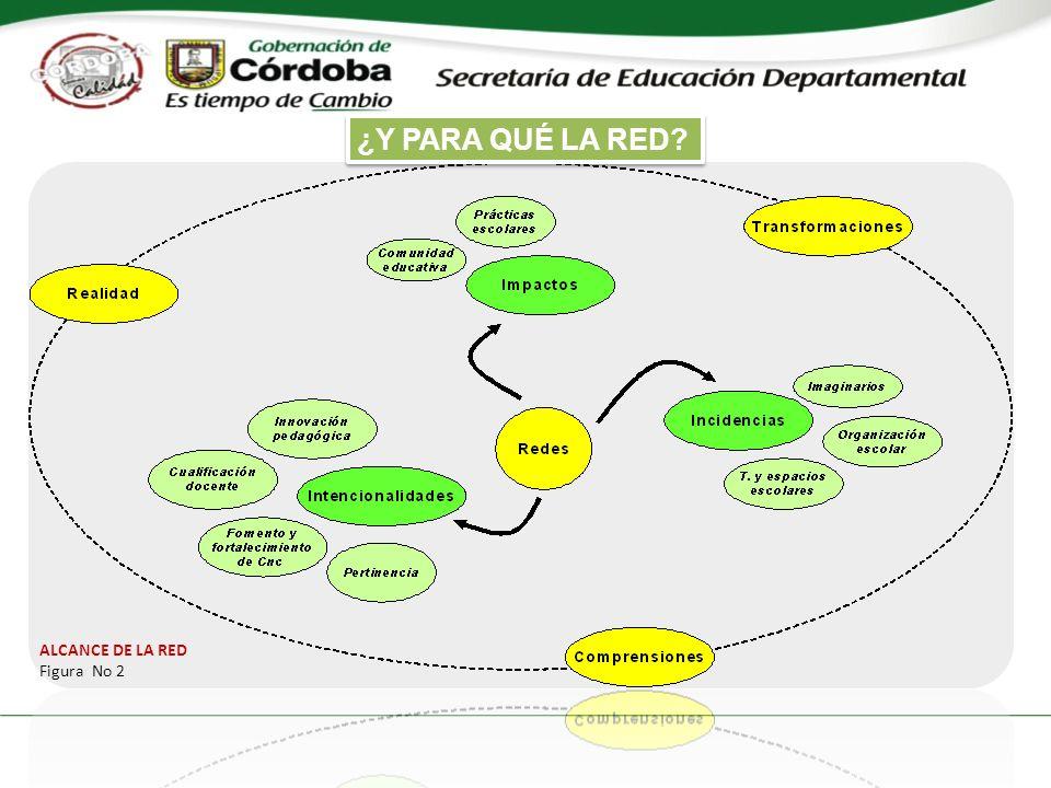 ALCANCE DE LA RED Figura No 2 ¿Y PARA QUÉ LA RED