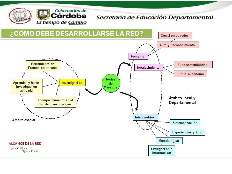 ALCANCE DE LA RED Figura No 2 ¿CÓMO DEBE DESARROLLARSE LA RED Figura No 3