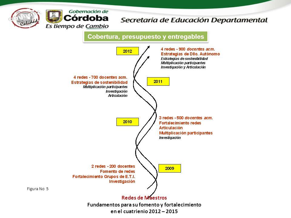 Figura No 5 Redes de Maestros Fundamentos para su fomento y fortalecimiento en el cuatrienio 2012 – 2015 Cobertura, presupuesto y entregables