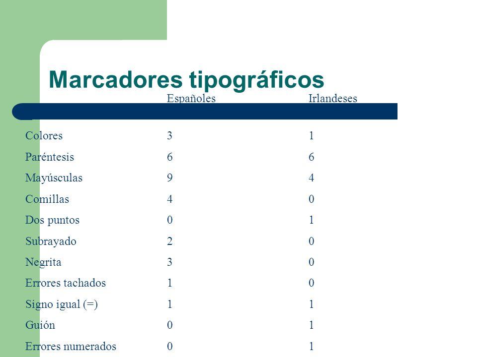 Marcadores tipográficos EspañolesIrlandeses Colores31 Paréntesis66 Mayúsculas94 Comillas40 Dos puntos01 Subrayado20 Negrita30 Errores tachados10 Signo igual (=)11 Guión01 Errores numerados01