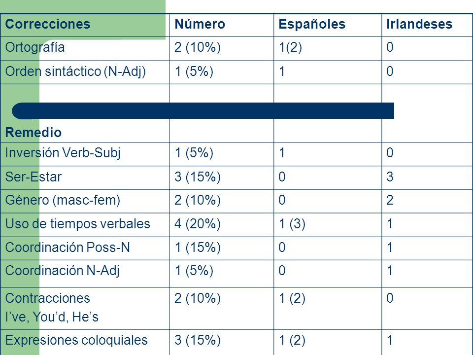 CorreccionesNúmeroEspañolesIrlandeses Ortografía2 (10%)1(2)0 Orden sintáctico (N-Adj)1 (5%)10 Remedio Inversión Verb-Subj1 (5%)10 Ser-Estar3 (15%)03 Género (masc-fem)2 (10%)02 Uso de tiempos verbales4 (20%)1 (3)1 Coordinación Poss-N1 (15%)01 Coordinación N-Adj1 (5%)01 Contracciones Ive, Youd, Hes 2 (10%)1 (2)0 Expresiones coloquiales3 (15%)1 (2)1