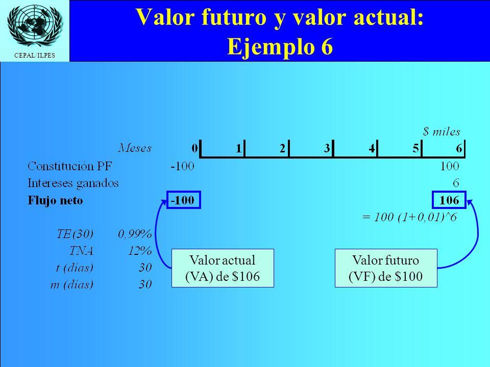 CEPAL/ILPES Valor futuro y valor actual: Ejemplo 6 Valor futuro (VF) de $100 Valor actual (VA) de $106