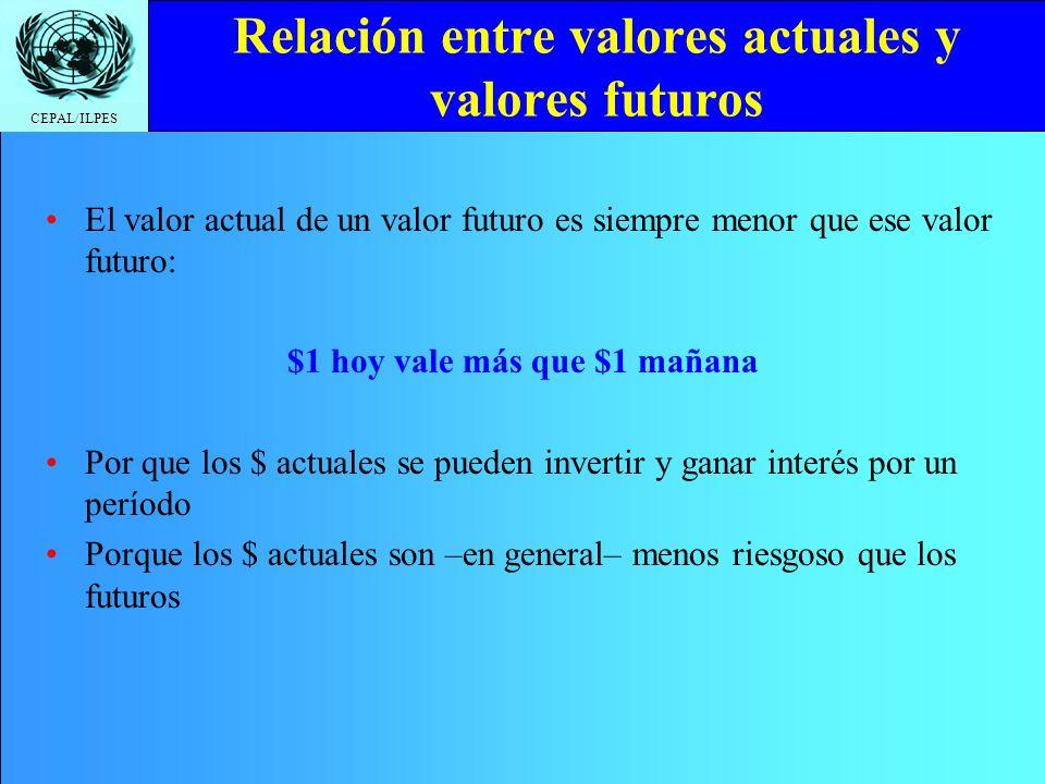 CEPAL/ILPES Relación entre valores actuales y valores futuros El valor actual de un valor futuro es siempre menor que ese valor futuro: $1 hoy vale má
