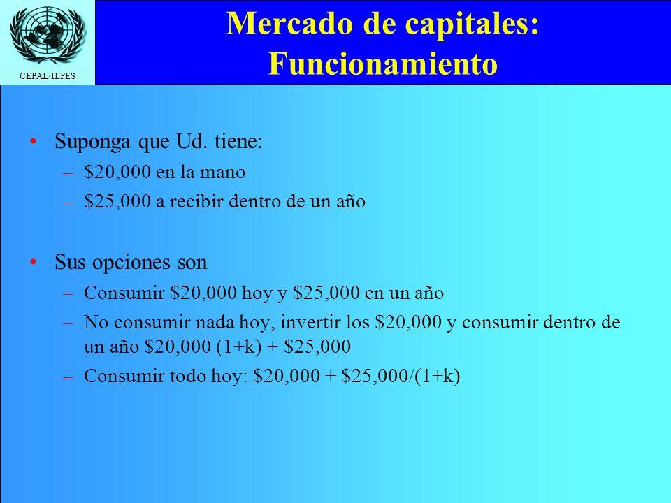 CEPAL/ILPES Mercado de capitales: Funcionamiento Suponga que Ud. tiene: –$20,000 en la mano –$25,000 a recibir dentro de un año Sus opciones son –Cons