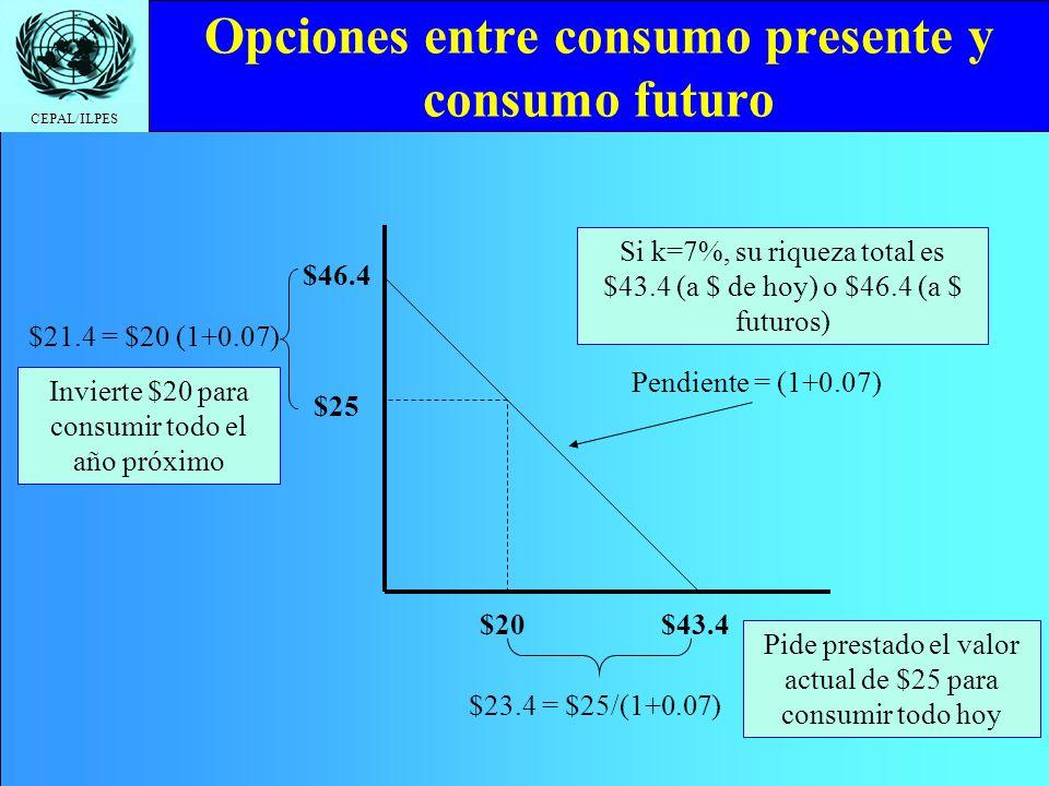 CEPAL/ILPES Opciones entre consumo presente y consumo futuro $20 $25 $46.4 $21.4 = $20 (1+0.07) $43.4 $23.4 = $25/(1+0.07) Invierte $20 para consumir