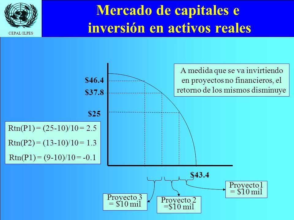 CEPAL/ILPES Mercado de capitales e inversión en activos reales $25 $46.4 $43.4 Proyecto1 = $10 mil A medida que se va invirtiendo en proyectos no fina