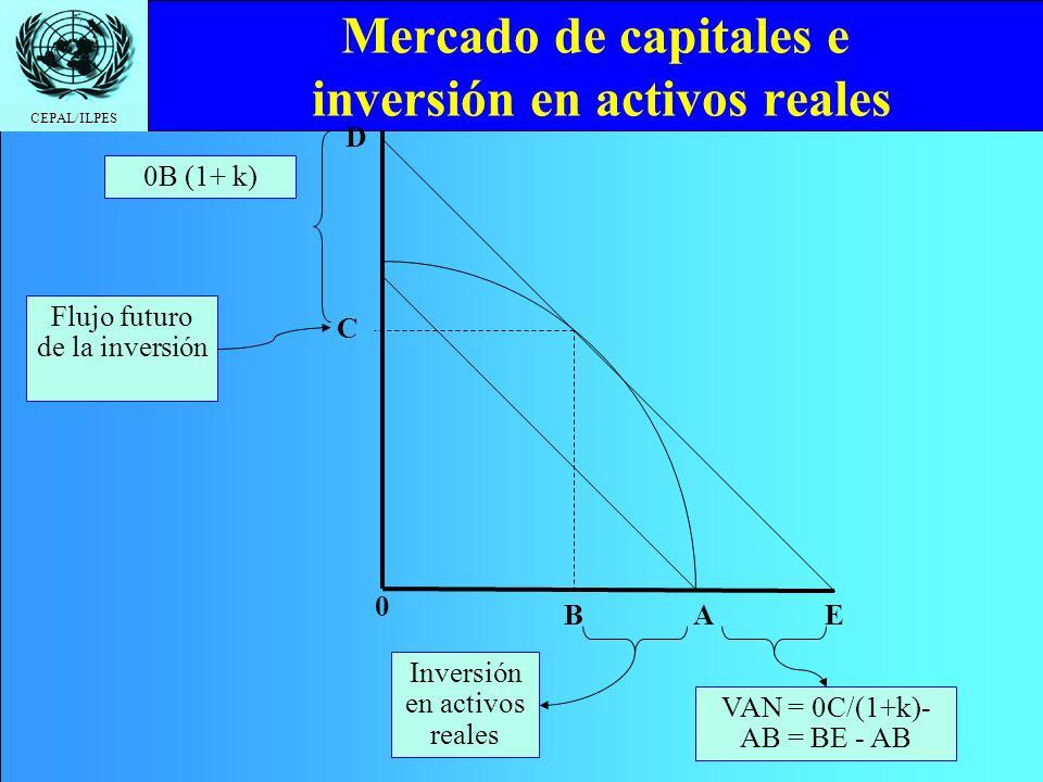 CEPAL/ILPES Mercado de capitales e inversión en activos reales C A Inversión en activos reales Flujo futuro de la inversión B D 0 0B (1+ k) VAN = 0C/(