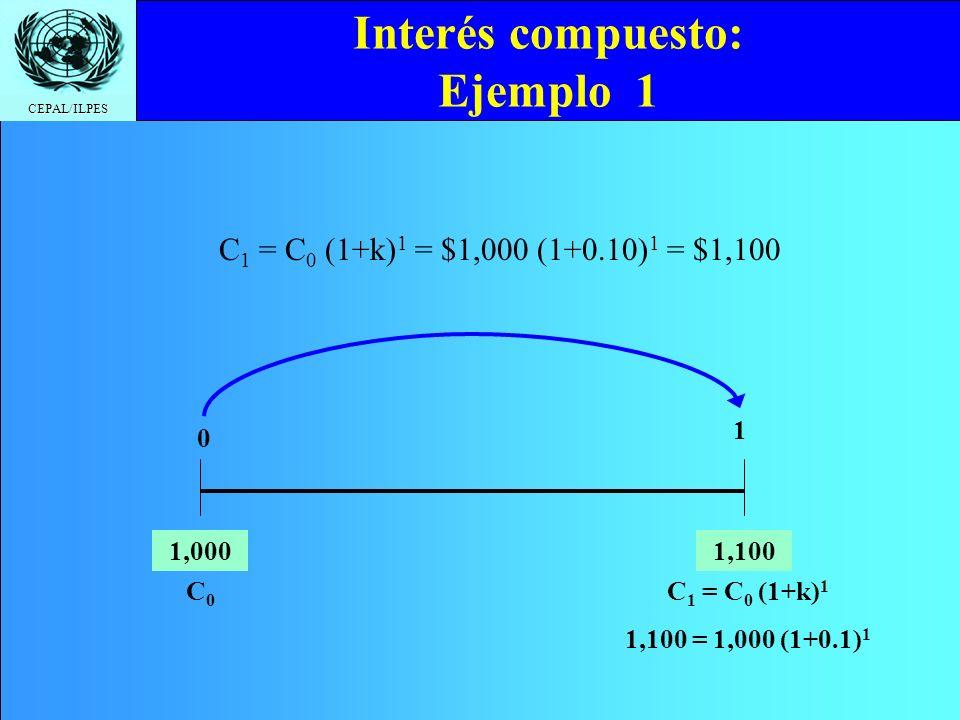 CEPAL/ILPES Interés compuesto: Ejemplo 1 C 1 = C 0 (1+k) 1 = $1,000 (1+0.10) 1 = $1,100 1,000 1 0 1,100 C 1 = C 0 (1+k) 1 1,100 = 1,000 (1+0.1) 1 C0C0