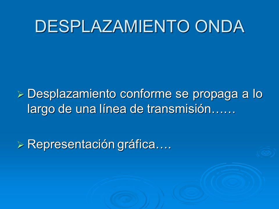 DESPLAZAMIENTO ONDA Desplazamiento conforme se propaga a lo largo de una línea de transmisión…… Desplazamiento conforme se propaga a lo largo de una línea de transmisión…… Representación gráfica….