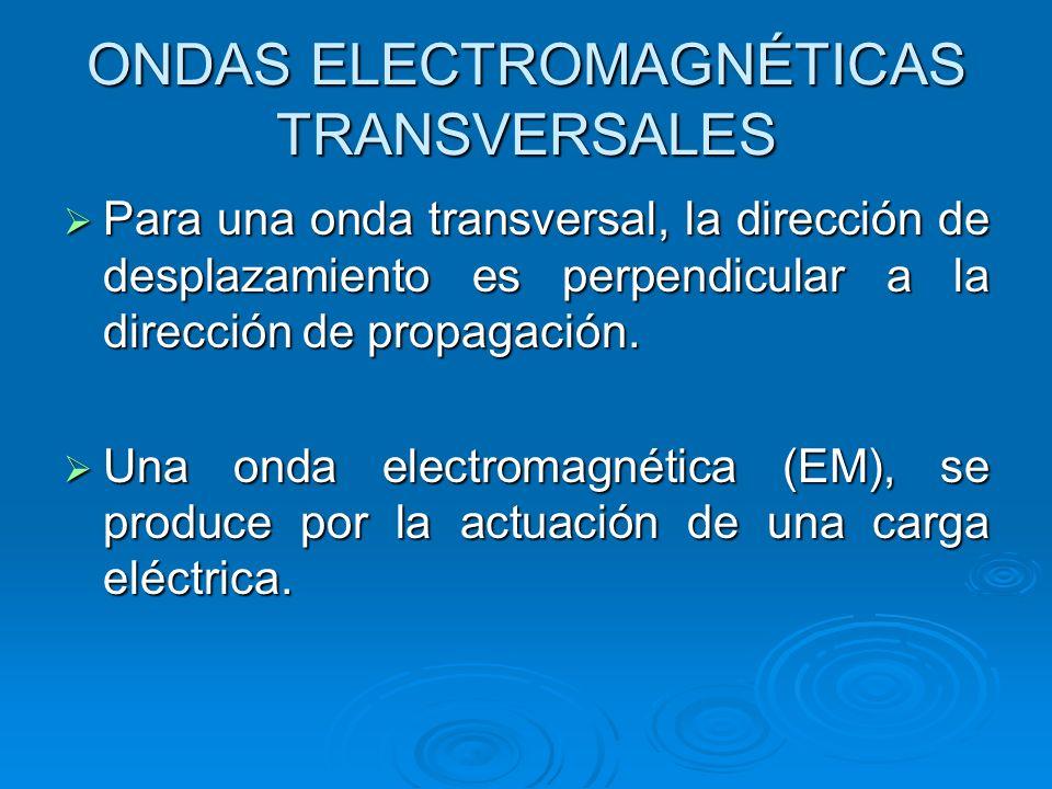 ONDAS ELECTROMAGNÉTICAS TRANSVERSALES Para una onda transversal, la dirección de desplazamiento es perpendicular a la dirección de propagación.