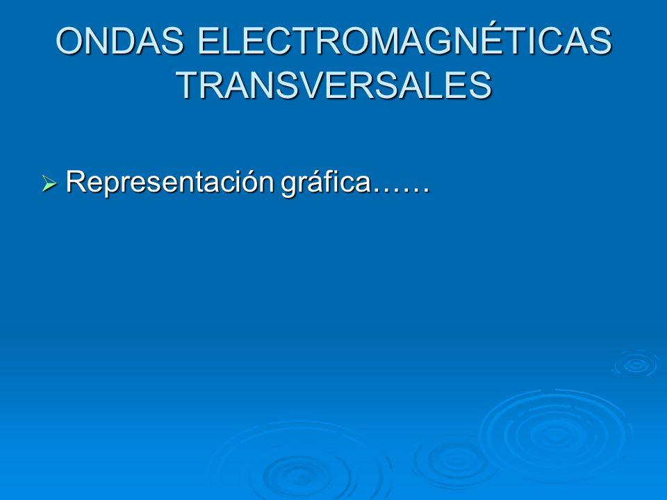 ONDAS ELECTROMAGNÉTICAS TRANSVERSALES Representación gráfica…… Representación gráfica……