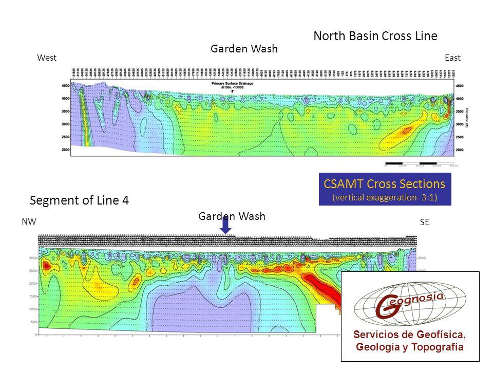 CSAMT Cross Sections (vertical exaggeration- 3:1) Garden Wash West East NW SE North Basin Cross Line Segment of Line 4 Garden Wash Servicios de Geofís