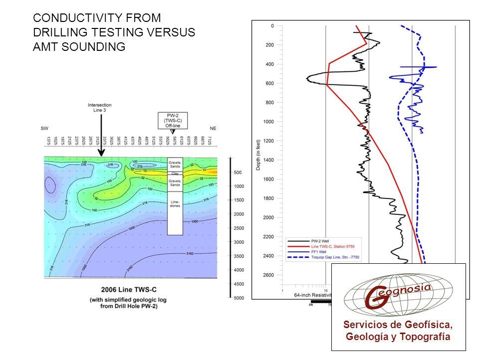CONDUCTIVITY FROM DRILLING TESTING VERSUS AMT SOUNDING Servicios de Geofísica, Geología y Topografía