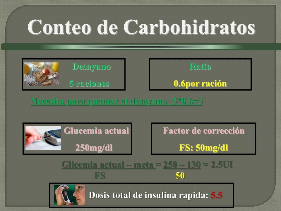 Desayuno Desayuno 5 raciones 5 racionesRatio 0.6por ración Glucemia actual Glucemia actual 250mg/dl 250mg/dl Glicemia actual – meta = 250 – 130 = 2.5UI FS 50 FS 50 Factor de corrección FS: 50mg/dl Necesita para quemar el desayuno 5*0.6=3 Dosis total de insulina rapida: 5.5 Dosis total de insulina rapida: 5.5 Conteo de Carbohidratos