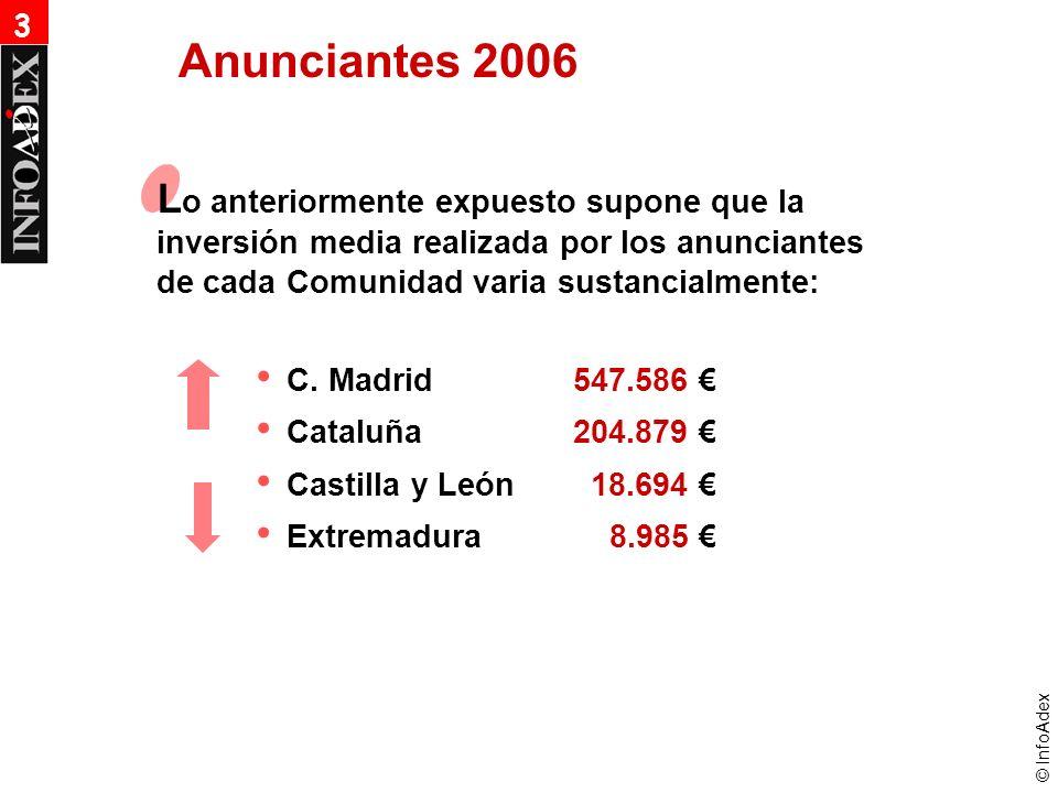 © InfoAdex L o anteriormente expuesto supone que la inversión media realizada por los anunciantes de cada Comunidad varia sustancialmente: Anunciantes 2006 C.