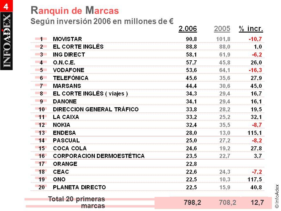 10 primeras agencias de publicidad en espana: