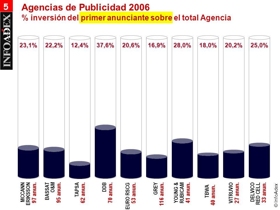 © InfoAdex 23,1%22,2%12,4%37,6%20,6%16,9%28,0%18,0%20,2%25,0% 5 % inversión del primer anunciante sobre el total Agencia Agencias de Publicidad 2006 TBWA 40 anun.