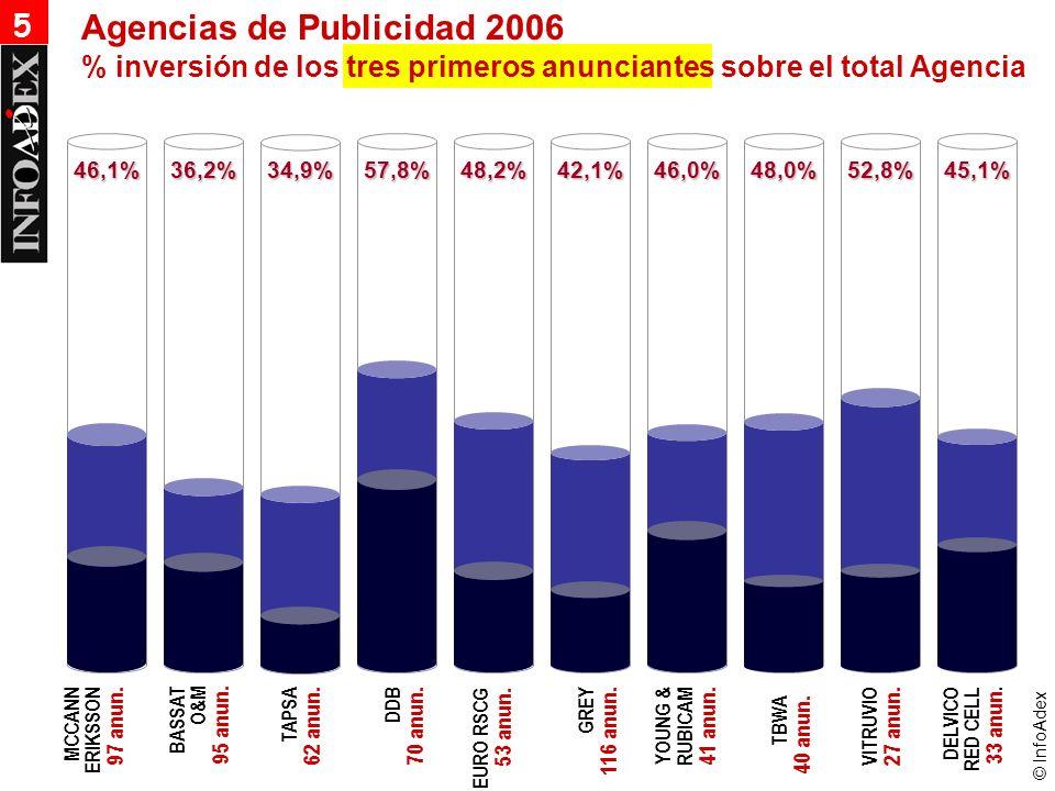 © InfoAdex 46,1%36,2%34,9%57,8%48,2%42,1%46,0%48,0%52,8%45,1% 5 % inversión de los tres primeros anunciantes sobre el total Agencia Agencias de Publicidad 2006 TBWA 40 anun.