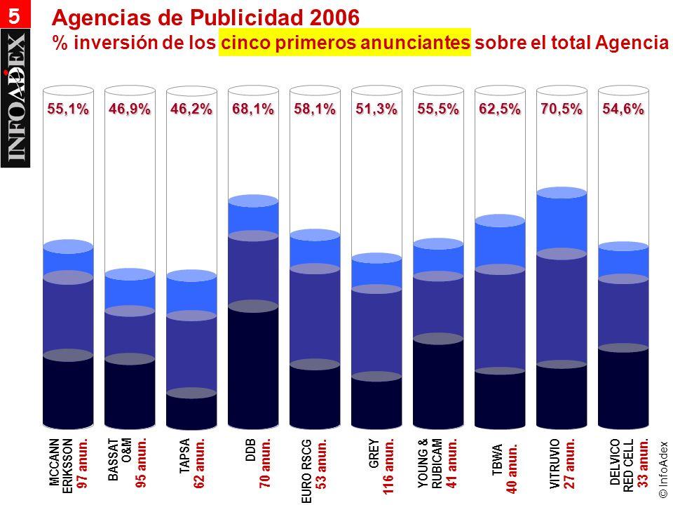 © InfoAdex 55,1%46,9%46,2%68,1%58,1%51,3%55,5%62,5%70,5%54,6% 5 % inversión de los cinco primeros anunciantes sobre el total Agencia Agencias de Publi