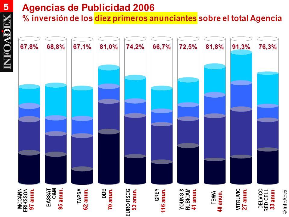 © InfoAdex 67,8%68,8%67,1%81,0%74,2%66,7%72,5%81,8%91,3%76,3% 5 % inversión de los diez primeros anunciantes sobre el total Agencia Agencias de Publicidad 2006 TBWA 40 anun.