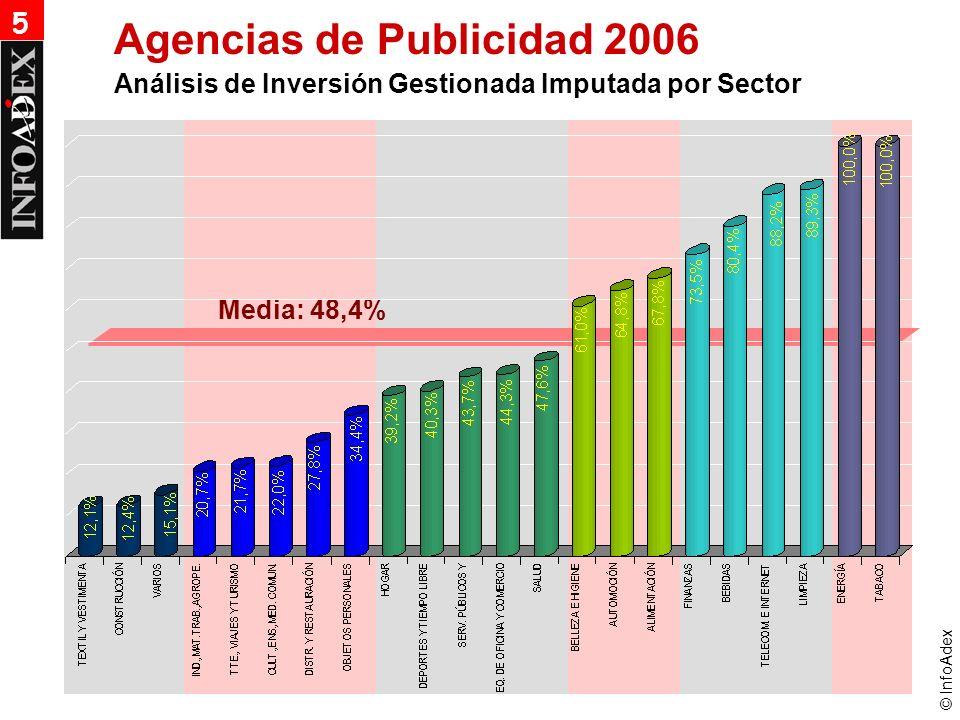 © InfoAdex Agencias de Publicidad 2006 Análisis de Inversión Gestionada Imputada por Sector 5 Media: 48,4%