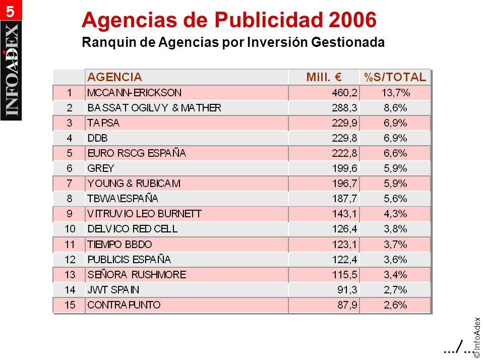 © InfoAdex Agencias de Publicidad 2006 Ranquin de Agencias por Inversión Gestionada.../... 5