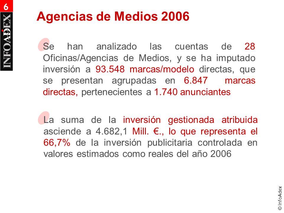 © InfoAdex Se han analizado las cuentas de 28 Oficinas/Agencias de Medios, y se ha imputado inversión a 93.548 marcas/modelo directas, que se presentan agrupadas en 6.847 marcas directas, pertenecientes a 1.740 anunciantes Agencias de Medios 2006 La suma de la inversión gestionada atribuida asciende a 4.682,1 Mill.., lo que representa el 66,7% de la inversión publicitaria controlada en valores estimados como reales del año 2006 6