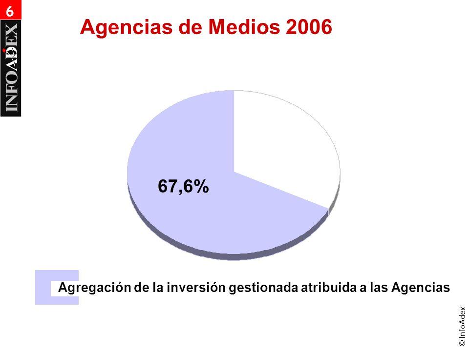 © InfoAdex Agencias de Medios 2006 67,6% Agregación de la inversión gestionada atribuida a las Agencias 6
