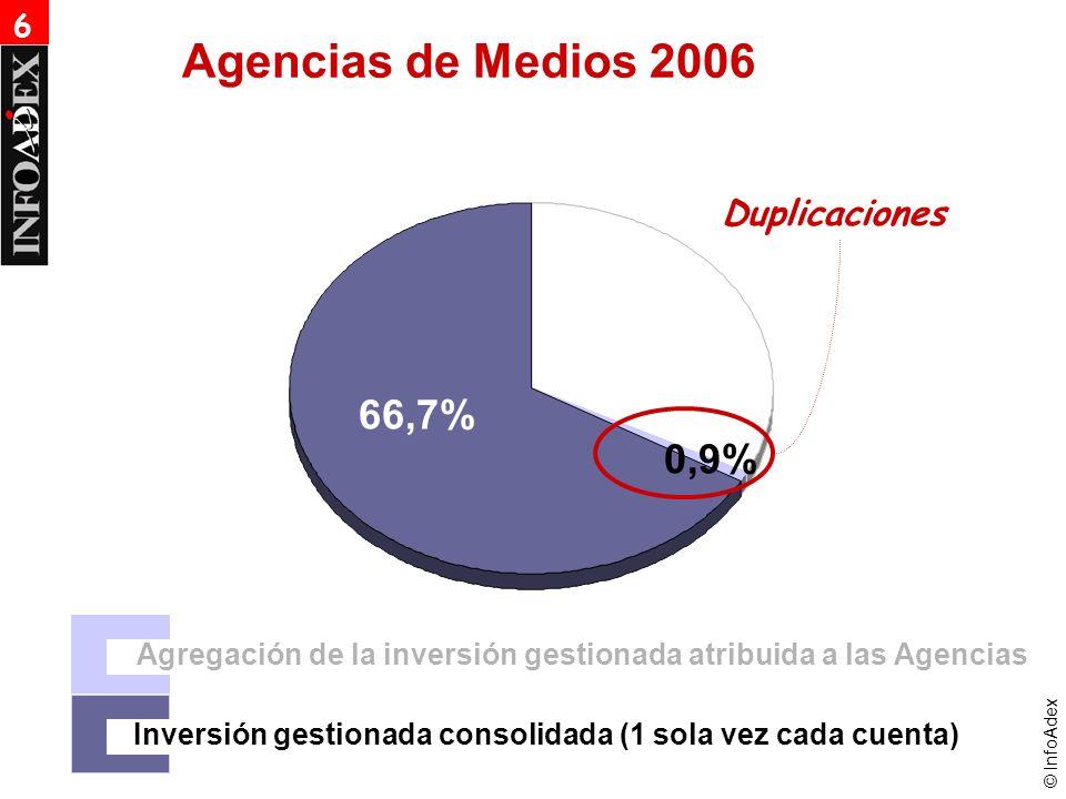 © InfoAdex Agencias de Medios 2006 Agregación de la inversión gestionada atribuida a las Agencias Inversión gestionada consolidada (1 sola vez cada cuenta) 66,7% 0,9% Duplicaciones 6